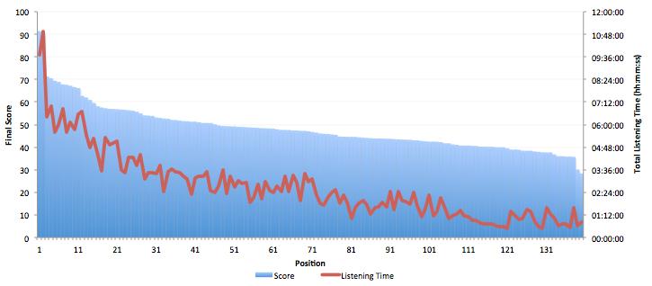 score vs listening time